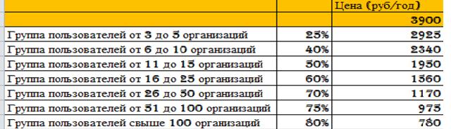 b1c4574da93cc Стоимость электронной отчетности для одной организации 3 900,00 рублей в  год. При подключении группы пользователей предусмотрены скидки: